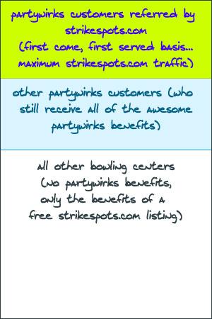 Strikespots.com sorting order explained